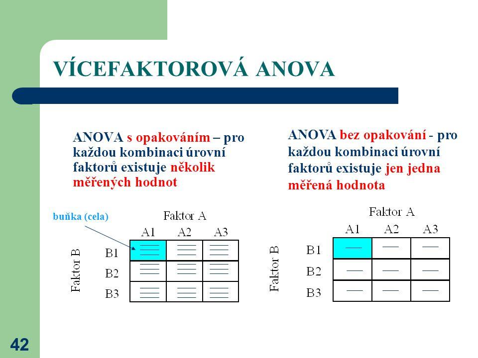 42 VÍCEFAKTOROVÁ ANOVA ANOVA s opakováním – pro každou kombinaci úrovní faktorů existuje několik měřených hodnot buňka (cela) ANOVA bez opakování - pro každou kombinaci úrovní faktorů existuje jen jedna měřená hodnota