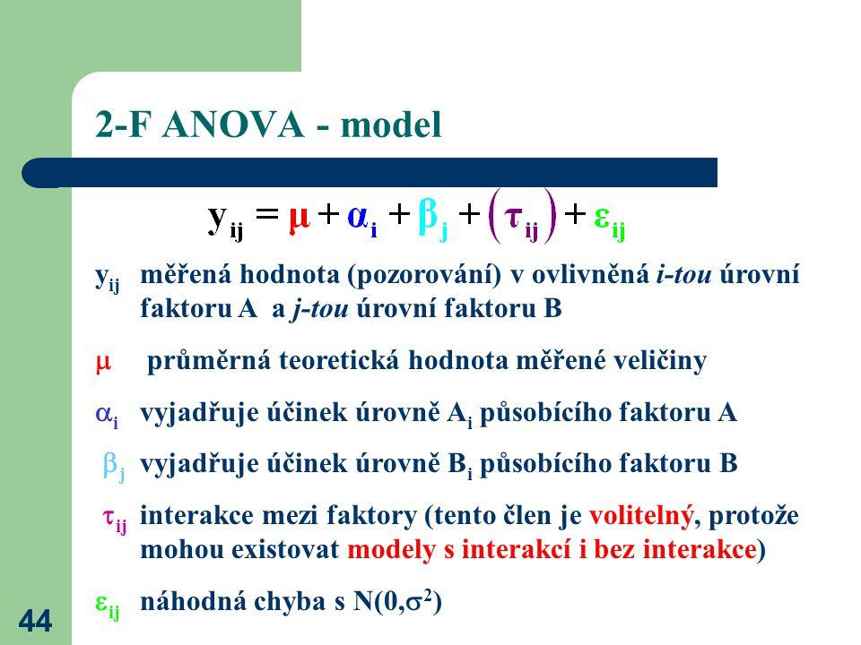 44 2-F ANOVA - model y ij měřená hodnota (pozorování) v ovlivněná i-tou úrovní faktoru A a j-tou úrovní faktoru B  průměrná teoretická hodnota měřené veličiny  i vyjadřuje účinek úrovně A i působícího faktoru A  j vyjadřuje účinek úrovně B i působícího faktoru B  ij interakce mezi faktory (tento člen je volitelný, protože mohou existovat modely s interakcí i bez interakce)  ij náhodná chyba s N(0,  2 )