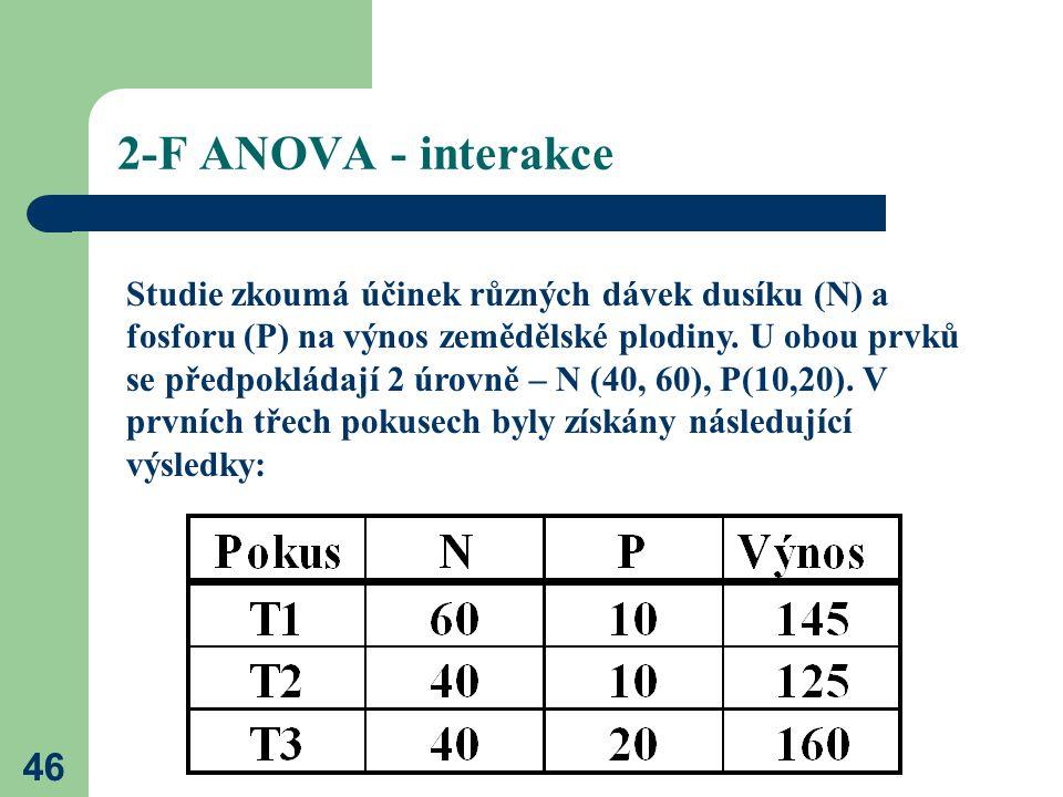 46 2-F ANOVA - interakce Studie zkoumá účinek různých dávek dusíku (N) a fosforu (P) na výnos zemědělské plodiny.