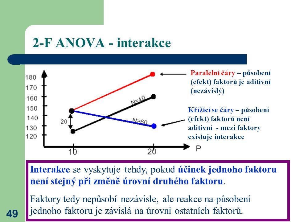 49 2-F ANOVA - interakce Paralelní čáry – působení (efekt) faktorů je aditivní (nezávislý) Křížící se čáry – působení (efekt) faktorů není aditivní - mezi faktory existuje interakce Interakce se vyskytuje tehdy, pokud účinek jednoho faktoru není stejný při změně úrovní druhého faktoru.