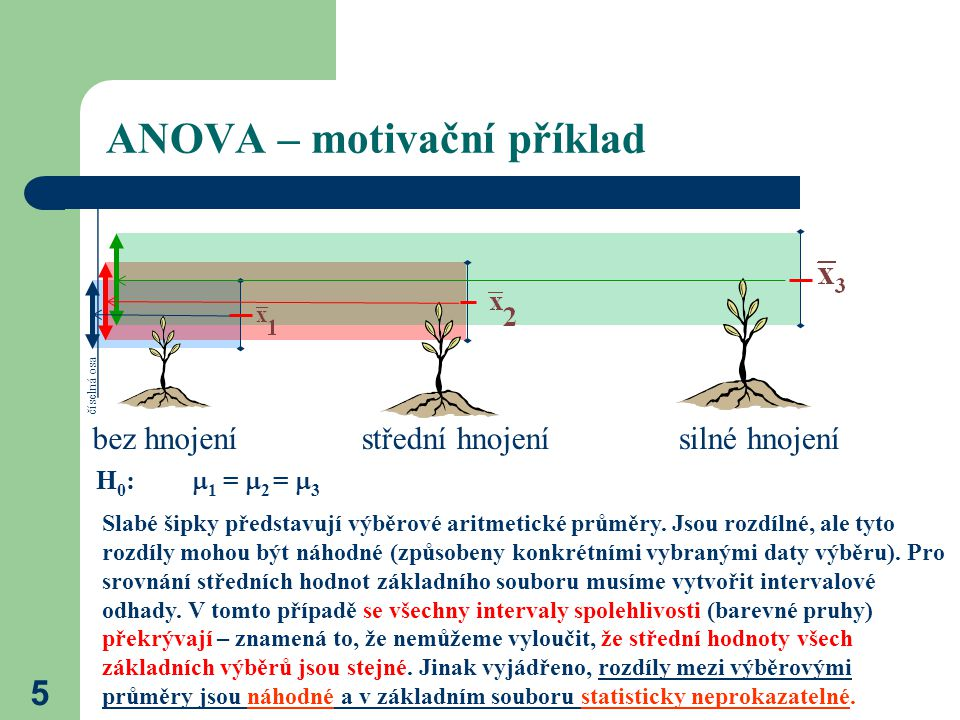 16 ANOVA – ověření podmínek nezávislost – graf závislosti jednotlivých proměnných normalita – testy normality homoskedasticita – testy shody rozptylů pro více výběrů Cochranův test Cochranův test – pro stejné velikosti výběrů, Barttletův test Barttletův test – pro různé velikosti výběrů výběr A výběr B výběr A výběr B výběry A a B jsou závislévýběry A a B jsou NEzávislé