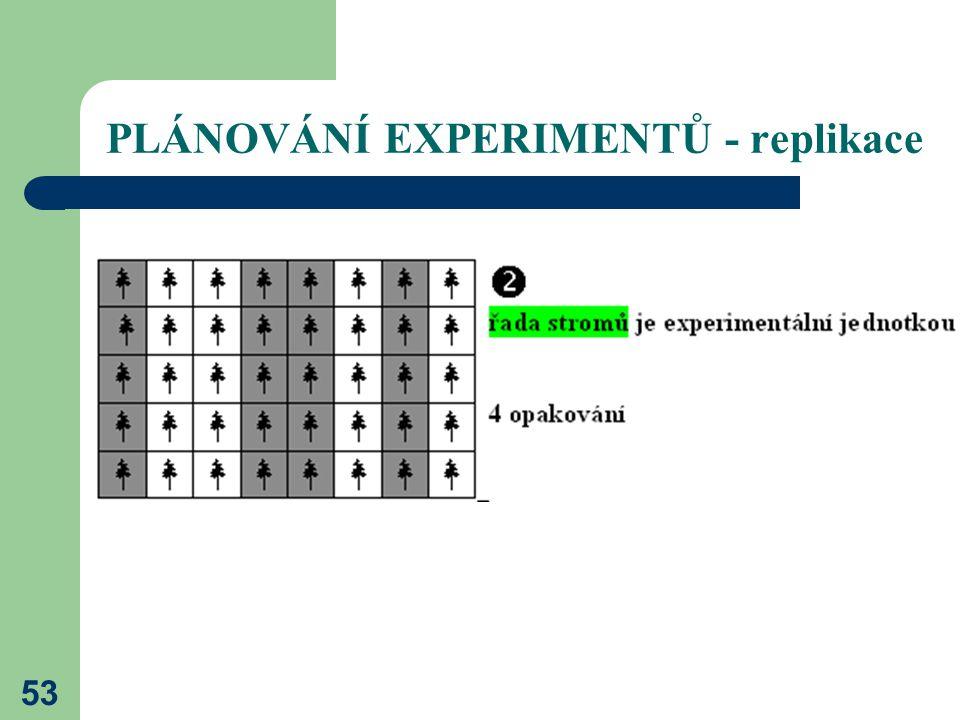 53 PLÁNOVÁNÍ EXPERIMENTŮ - replikace