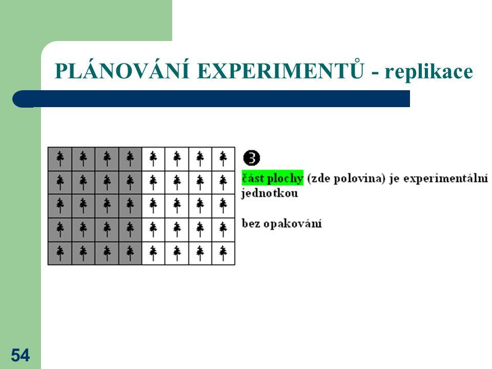 54 PLÁNOVÁNÍ EXPERIMENTŮ - replikace