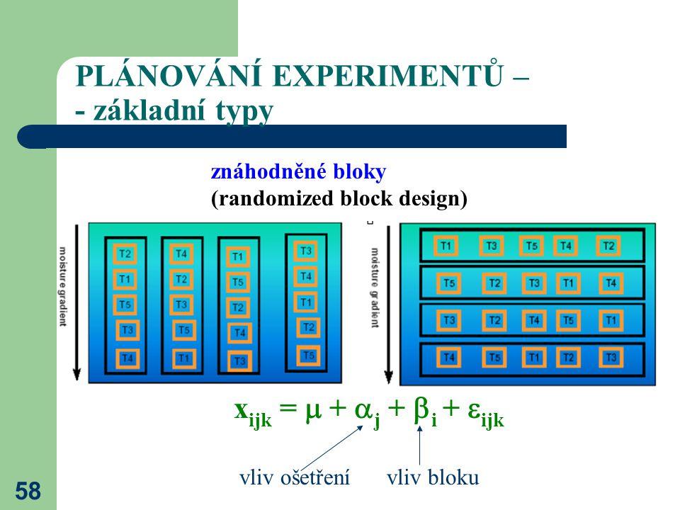 58 PLÁNOVÁNÍ EXPERIMENTŮ – - základní typy znáhodněné bloky (randomized block design) x ijk =  +  j +  i +  ijk vliv blokuvliv ošetření