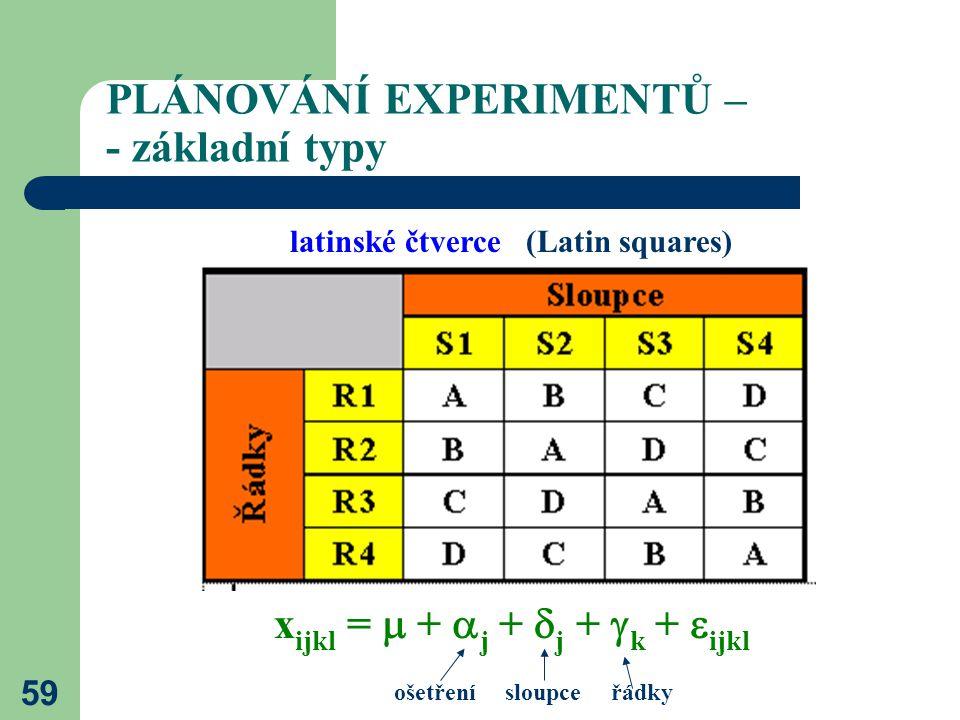 59 PLÁNOVÁNÍ EXPERIMENTŮ – - základní typy latinské čtverce (Latin squares) x ijkl =  +  j +  j +  k +  ijkl ošetření sloupce řádky