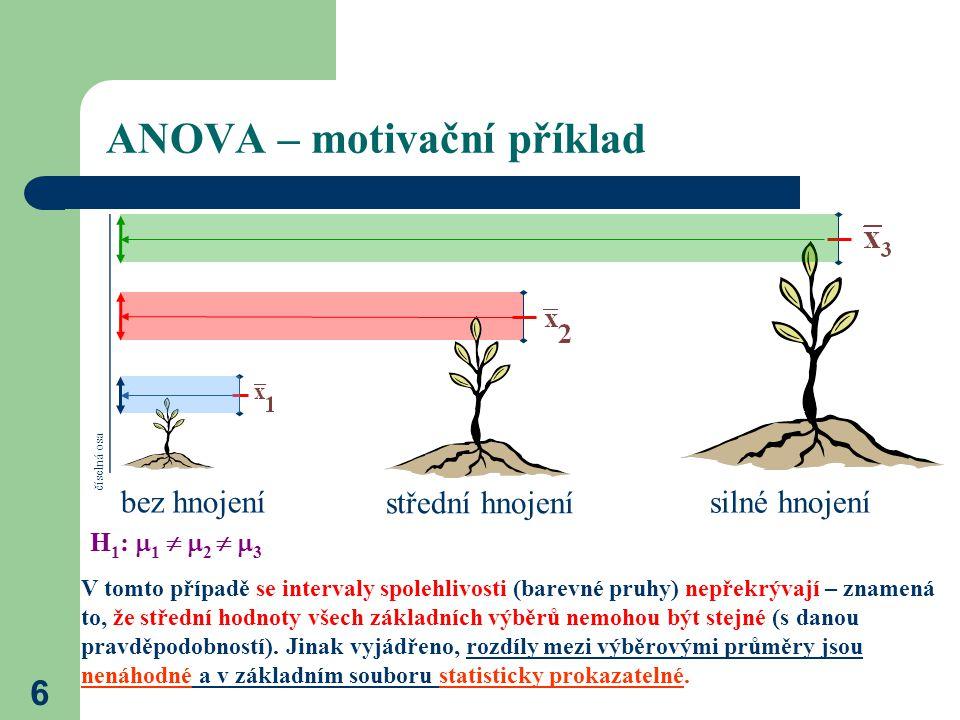 6 ANOVA – motivační příklad bez hnojení střední hnojení silné hnojení H 1 :  1   2   3 V tomto případě se intervaly spolehlivosti (barevné pruhy) nepřekrývají – znamená to, že střední hodnoty všech základních výběrů nemohou být stejné (s danou pravděpodobností).