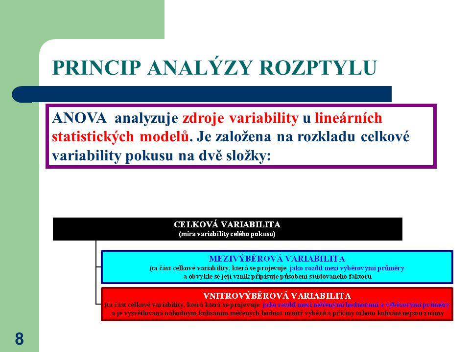 8 PRINCIP ANALÝZY ROZPTYLU ANOVA analyzuje zdroje variability u lineárních statistických modelů.