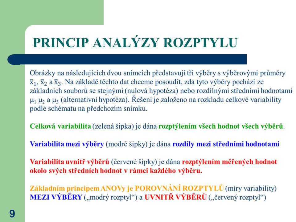 PRINCIP ANALÝZY ROZPTYLU 9