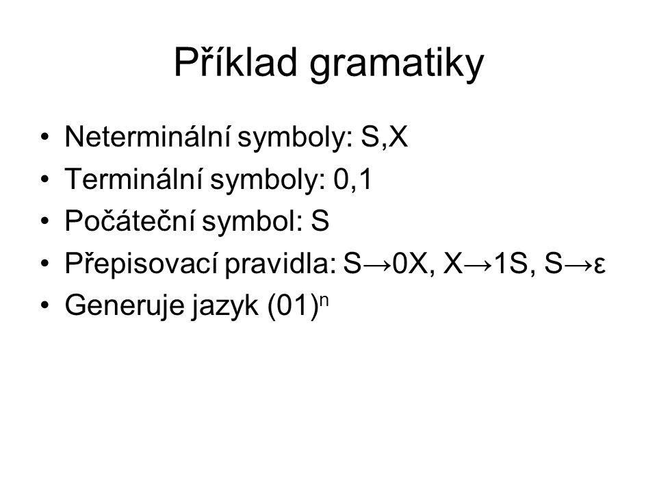 Příklad gramatiky Neterminální symboly: S,X Terminální symboly: 0,1 Počáteční symbol: S Přepisovací pravidla: S→0X, X→1S, S→ε Generuje jazyk (01) n