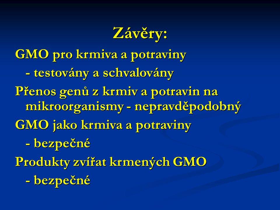 Závěry: GMO pro krmiva a potraviny - testovány a schvalovány Přenos genů z krmiv a potravin na mikroorganismy - nepravděpodobný GMO jako krmiva a potraviny - bezpečné - bezpečné Produkty zvířat krmených GMO - bezpečné