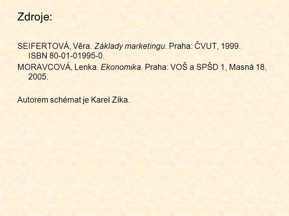 Zdroje: SEIFERTOVÁ, Věra. Základy marketingu. Praha: ČVUT, 1999.