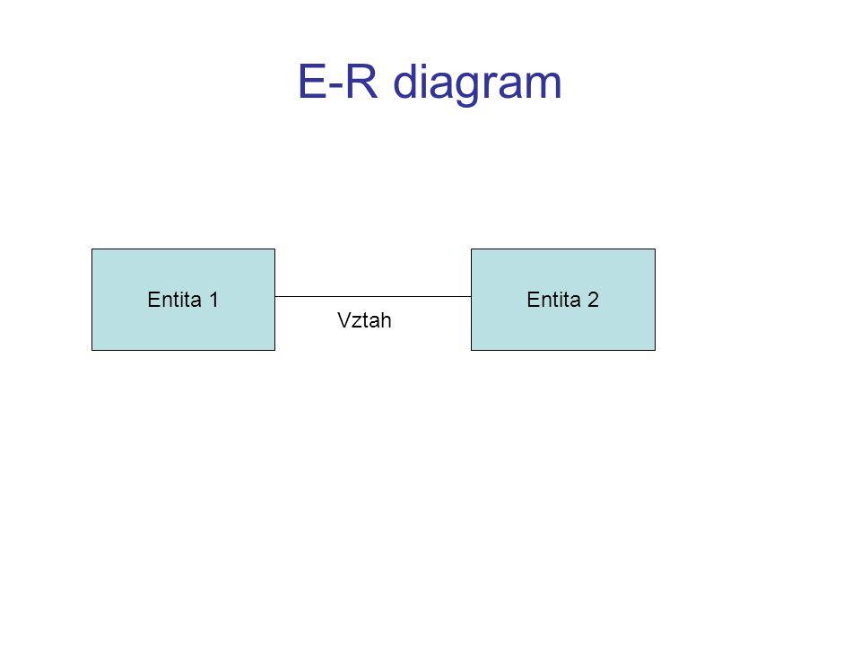 E-R diagram Entita 1Entita 2 Vztah