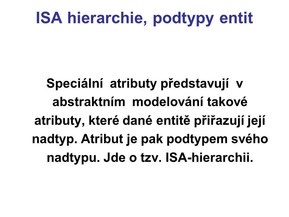 ISA hierarchie, podtypy entit Speciální atributy představují v abstraktním modelování takové atributy, které dané entitě přiřazují její nadtyp.