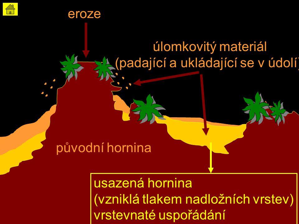 nezvětralé horniny úlomkovitý materiál (padající a ukládající se v údolí) eroze původní hornina usazená hornina (vzniklá tlakem nadložních vrstev) vrstevnaté uspořádání