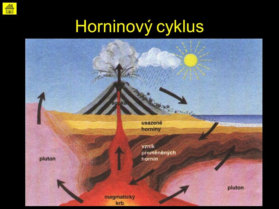 Horninový cyklus