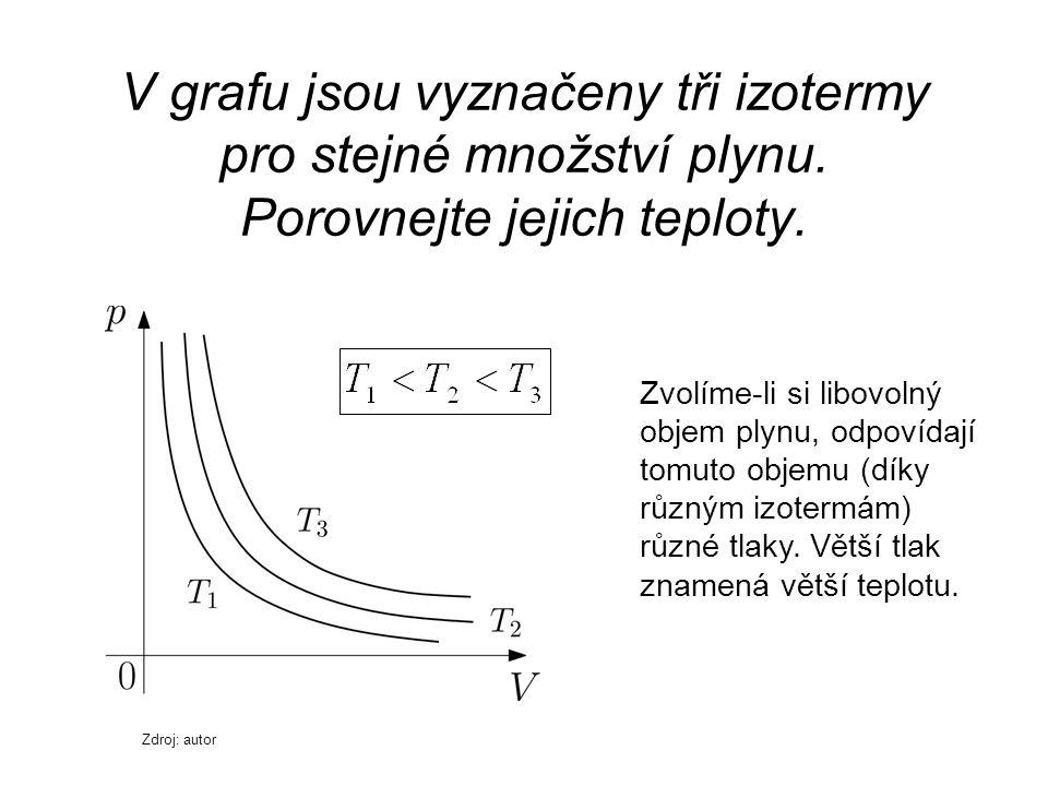 V grafu jsou vyznačeny tři izotermy pro stejné množství plynu. Porovnejte jejich teploty. Zvolíme-li si libovolný objem plynu, odpovídají tomuto objem