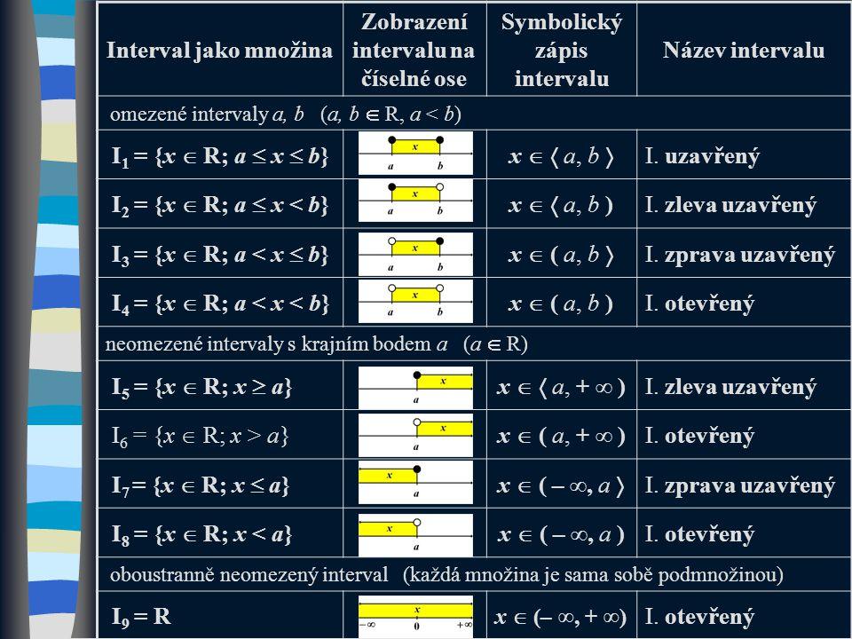 Interval jako množina Zobrazení intervalu na číselné ose Symbolický zápis intervalu Název intervalu omezené intervaly a, b (a, b  R, a < b) I 1 = {x