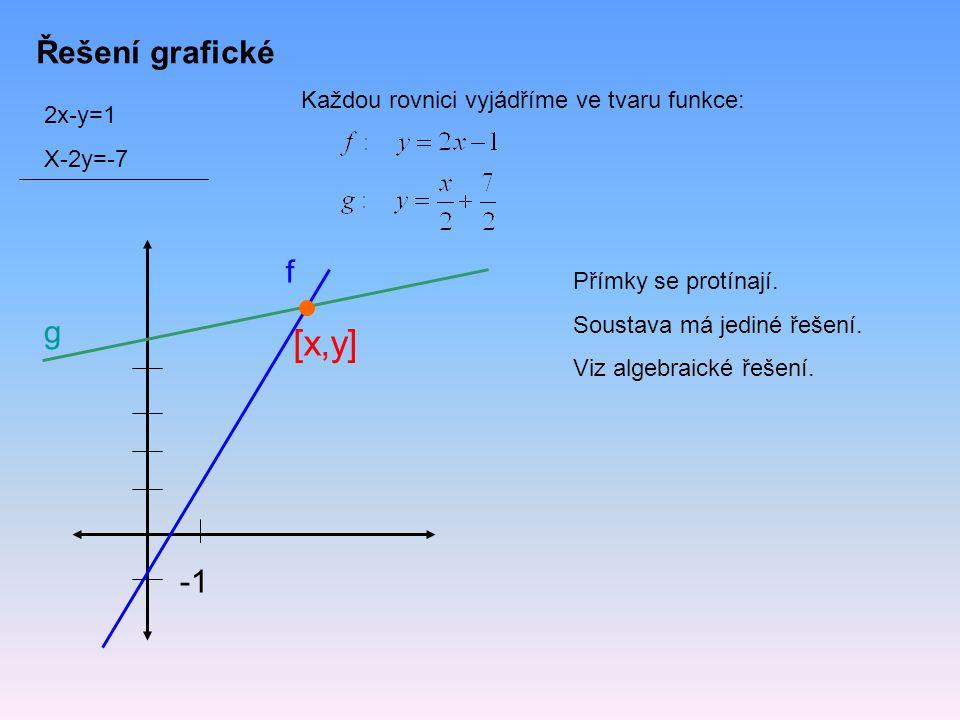 Řešení grafické 2x-y=1 X-2y=-7 Každou rovnici vyjádříme ve tvaru funkce: f g [x,y] Přímky se protínají. Soustava má jediné řešení. Viz algebraické řeš
