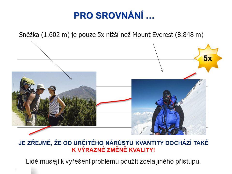 Refresh, V.10, July 2, 2010 4 PRO SROVNÁNÍ … Sněžka (1.602 m) je pouze 5x nižší než Mount Everest (8.848 m) 5x JE ZŘEJMÉ, ŽE OD URČITÉHO NÁRŮSTU KVANTITY DOCHÁZÍ TAKÉ K VÝRAZNÉ ZMĚNĚ KVALITY.