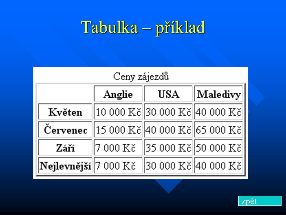 Tabulka – příklad Ceny zájezdů Anglie USA Maledivy Ceny zájezdů Anglie USA Maledivy zpět