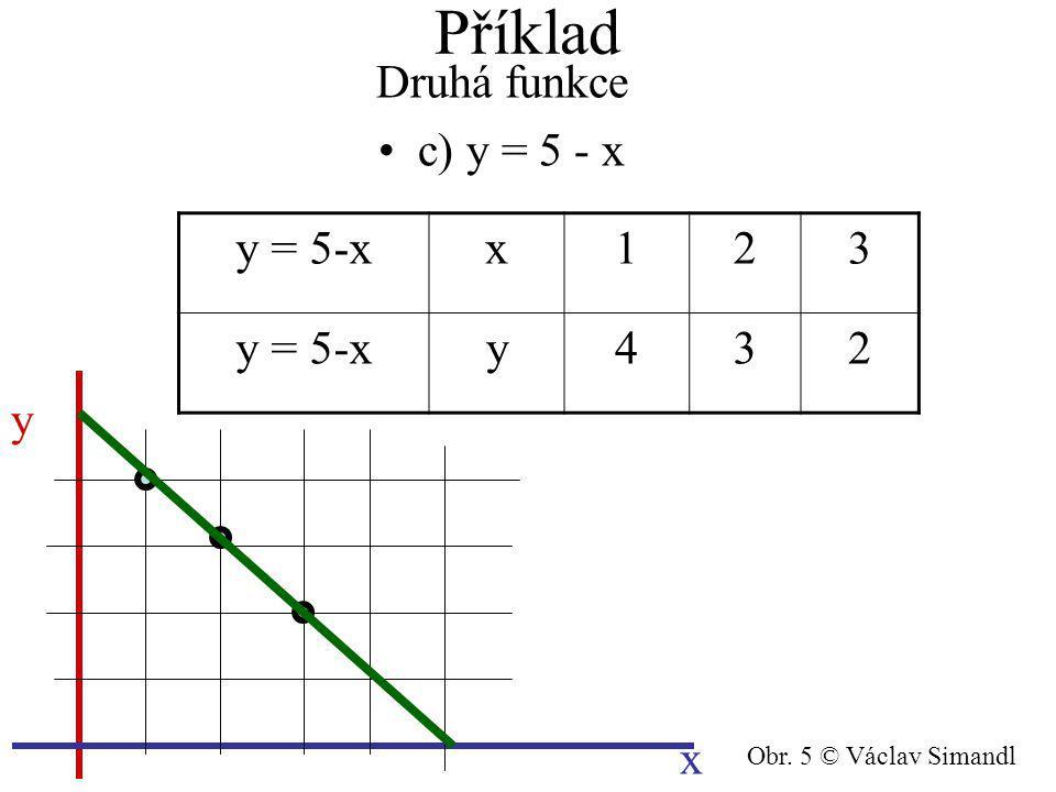 Příklad Druhá funkce c) y = 5 - x y x y = 5-xx123 y432 Obr. 5 © Václav Simandl
