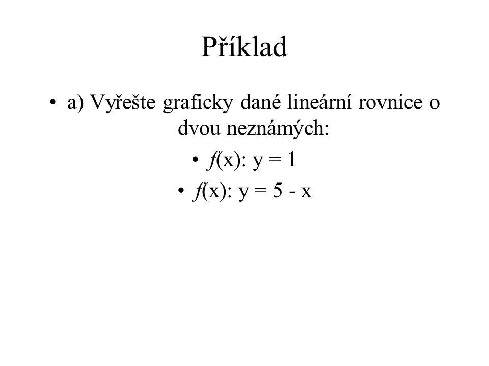 Příklad a) Vyřešte graficky dané lineární rovnice o dvou neznámých: f(x): y = 1 f(x): y = 5 - x