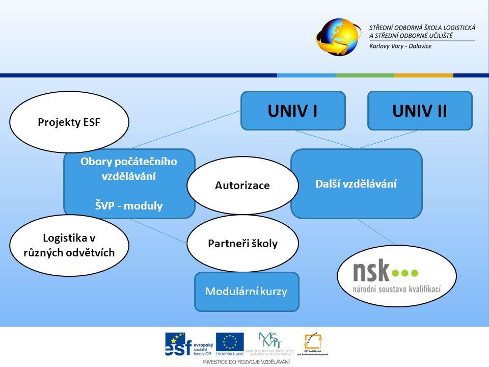 Partneři školy UNIV IUNIV II Další vzdělávání Modulární kurzy Obory počátečního vzdělávání ŠVP - moduly Autorizace Logistika v různých odvětvích Proje