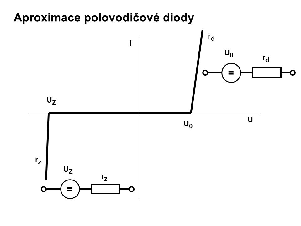 Aproximace polovodičové diody U0U0 UZUZ rzrz rdrd = U0U0 rdrd = rzrz UZUZ U I