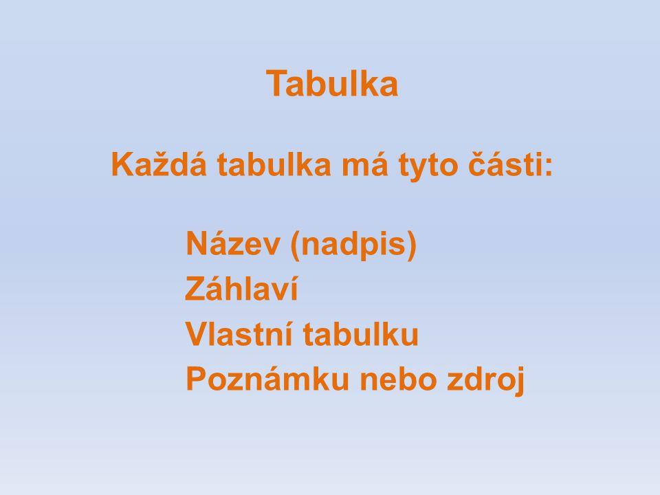 Tabulka Každá tabulka má tyto části: Název (nadpis) Záhlaví Vlastní tabulku Poznámku nebo zdroj