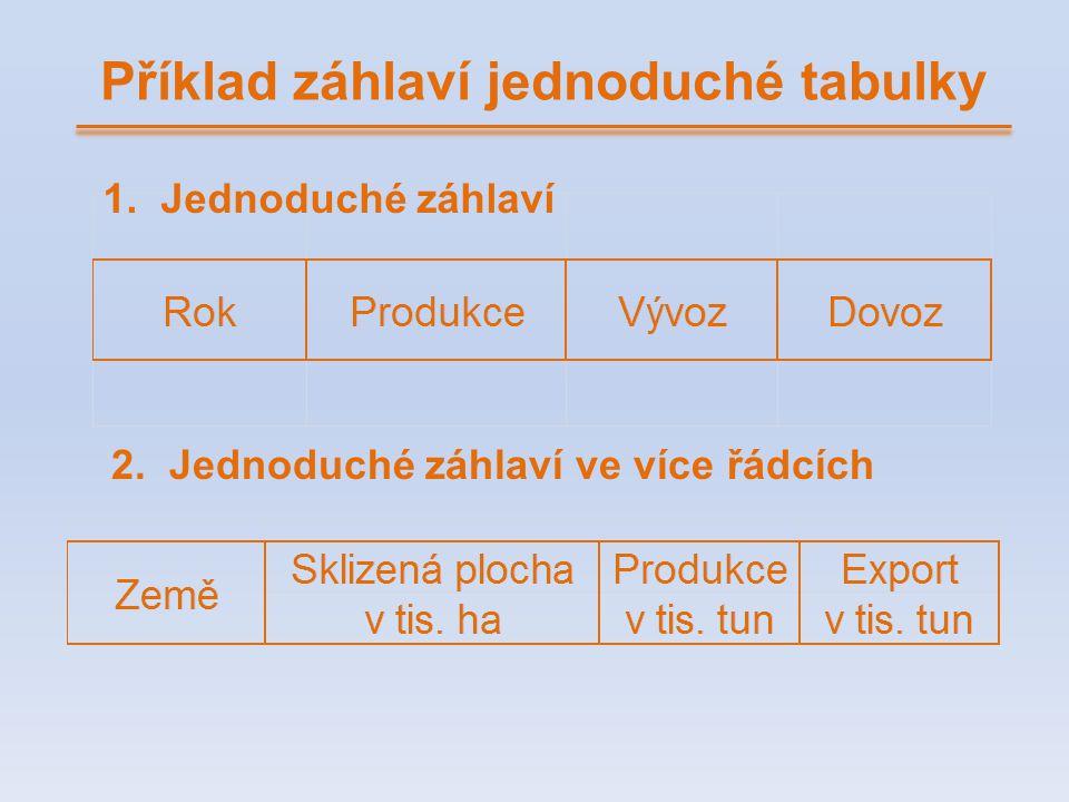 Příklad záhlaví jednoduché tabulky 1. Jednoduché záhlaví 2. Jednoduché záhlaví ve více řádcích