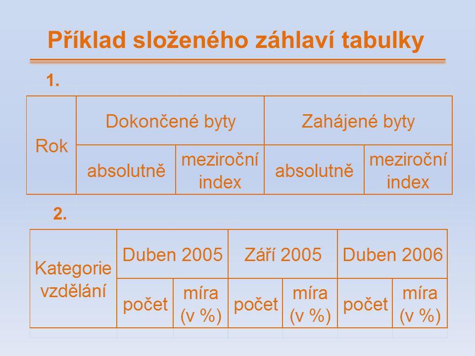 Příklad složeného záhlaví tabulky 1. 2.