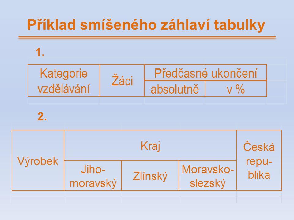 Příklad smíšeného záhlaví tabulky 1. 2.