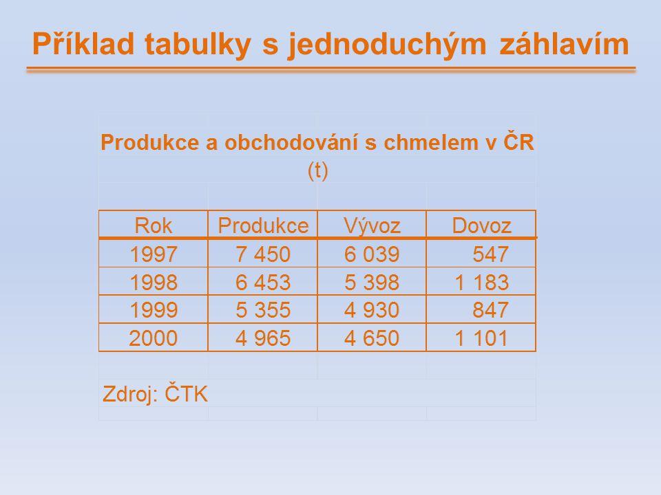 Příklad tabulky s jednoduchým záhlavím