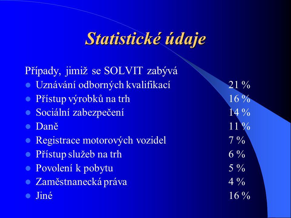 Statistické údaje Případy, jimiž se SOLVIT zabývá Uznávání odborných kvalifikací21 % Přístup výrobků na trh 16 % Sociální zabezpečení14 % Daně11 % Registrace motorových vozidel7 % Přístup služeb na trh6 % Povolení k pobytu5 % Zaměstnanecká práva4 % Jiné16 %