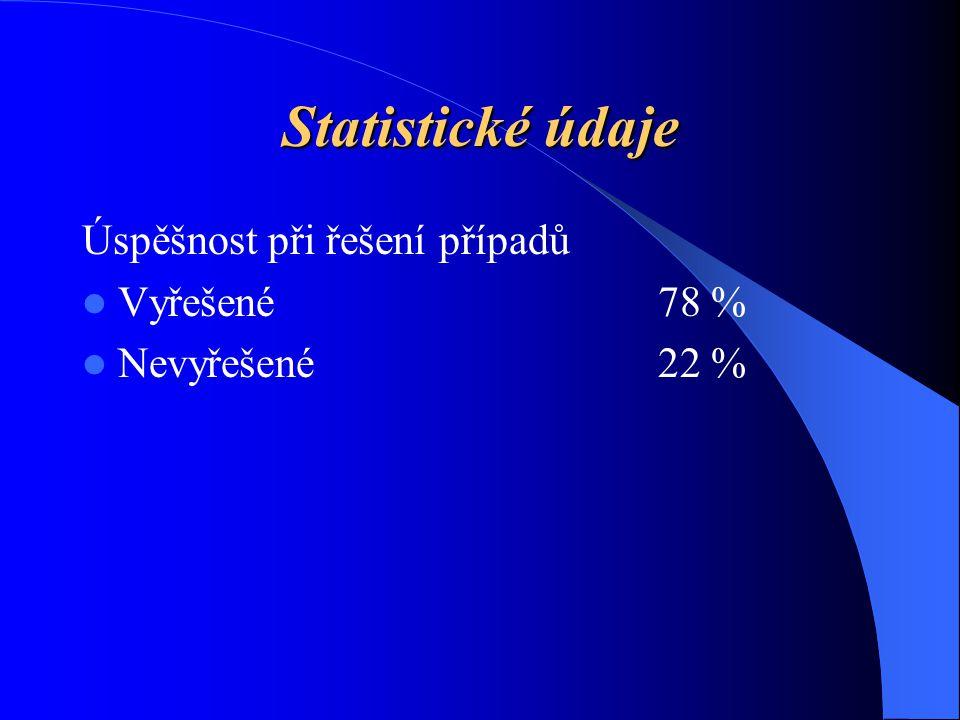 Statistické údaje Úspěšnost při řešení případů Vyřešené78 % Nevyřešené22 %