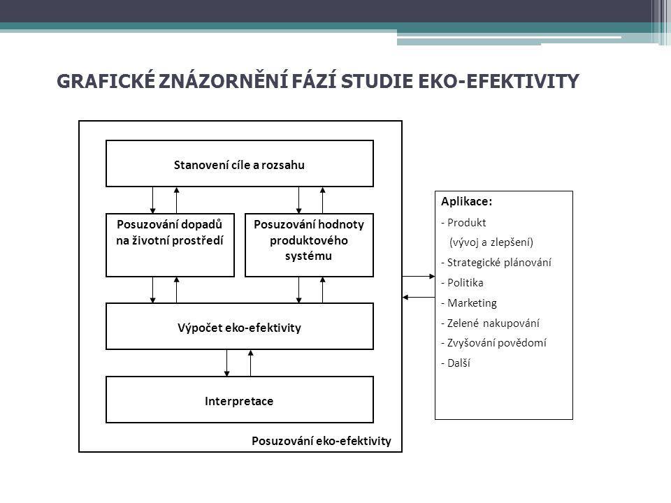 GRAFICKÉ ZNÁZORNĚNÍ FÁZÍ STUDIE EKO-EFEKTIVITY Stanovení cíle a rozsahu Posuzování dopadů na životní prostředí Posuzování hodnoty produktového systému Výpočet eko-efektivity Interpretace Aplikace: - Produkt (vývoj a zlepšení) - Strategické plánování - Politika - Marketing - Zelené nakupování - Zvyšování povědomí - Další Posuzování eko-efektivity