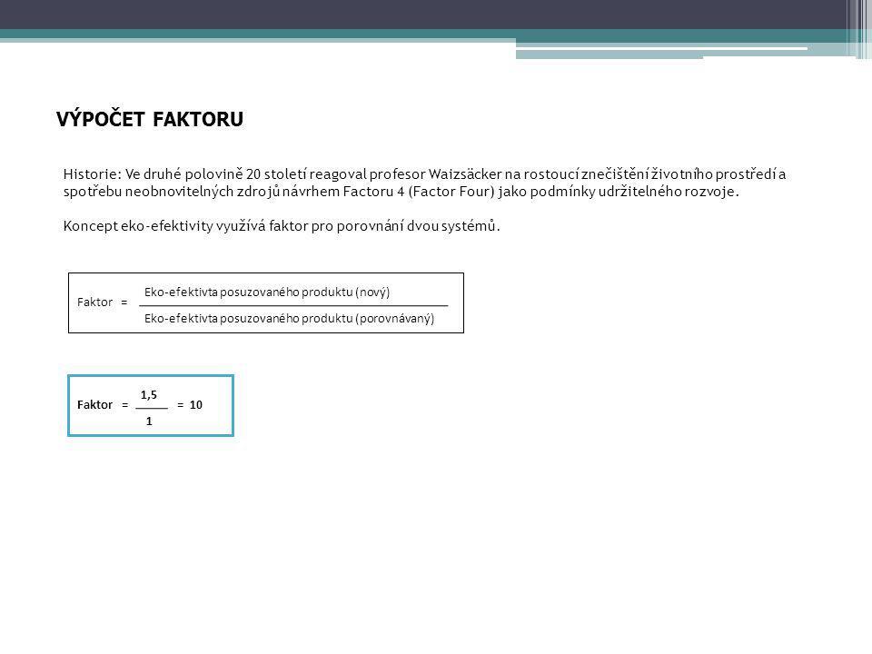 VÝPOČET FAKTORU Faktor = Eko-efektivta posuzovaného produktu (nový) Eko-efektivta posuzovaného produktu (porovnávaný) Faktor = = 10 1,5 1 Historie: Ve