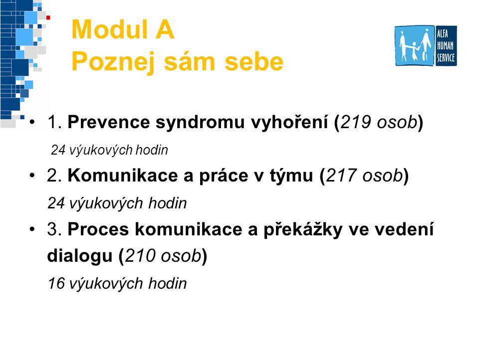 Modul A Poznej sám sebe 1. Prevence syndromu vyhoření (219 osob) 24 výukových hodin 2. Komunikace a práce v týmu (217 osob) 24 výukových hodin 3. Proc