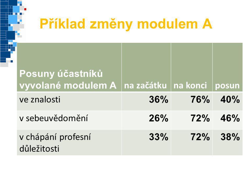 Příklad změny modulem A Posuny účastníků vyvolané modulem A na začátkuna konciposun ve znalosti 36%76%40% v sebeuvědomění 26%72%46% v chápání profesní
