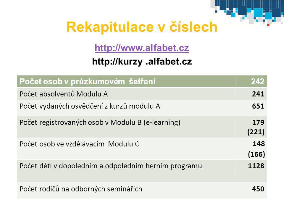 Rekapitulace v číslech http://www.alfabet.cz http://kurzy.alfabet.cz Počet osob v průzkumovém šetření242 Počet absolventů Modulu A241 Počet vydaných o