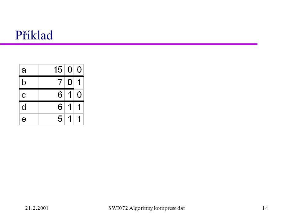 21.2.2001SWI072 Algoritmy komprese dat14 Příklad