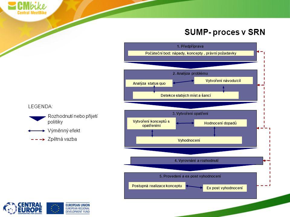 SUMP- proces v SRN 1. Předpříprava Počáteční bod: nápady, koncepty, právní požadavky 2. Analýza problému Analýza status quo Vytvoření návodu/cíl Detek