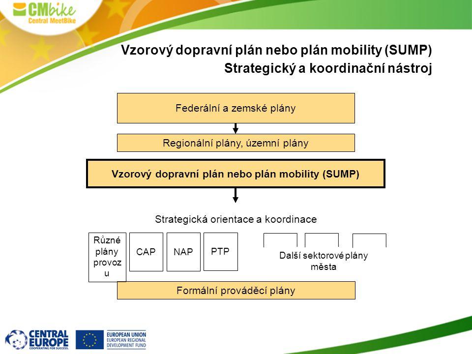 Vzorový dopravní plán nebo plán mobility (SUMP) Strategický a koordinační nástroj Federální a zemské plány Regionální plány, územní plány Vzorový dopravní plán nebo plán mobility (SUMP) PTP Různé plány provoz u CAPNAP Další sektorové plány města Formální prováděcí plány Strategická orientace a koordinace
