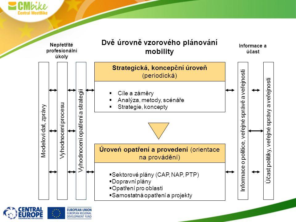Strategická, koncepční úroveň (periodická)  Cíle a záměry  Analýza, metody, scénáře  Strategie, koncepty Úroveń opatření a provedení (orientace na provádění)  Sektorové plány (CAP, NAP, PTP)  Dopravní plány  Opatření pro oblasti  Samostatná opatření a projekty Modeloví dat, zprávy Dvě úrovně vzorového plánování mobility Nepřetřité profesionální úkoly Informace a účast Vyhodnocení opatření a strategiíVyhodnocení procesuInformace o politice, veřejné správě a veřejnostiÚčast politiky, veřejné správy a veřejnosti