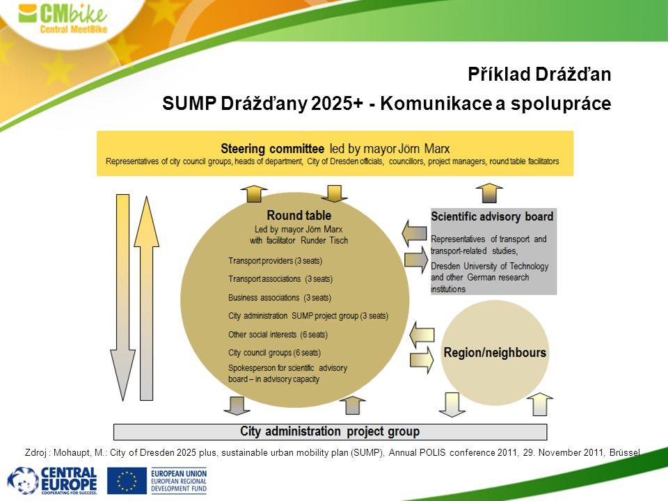 Příklad Drážďan SUMP Drážďany 2025+ - Komunikace a spolupráce Zdroj : Mohaupt, M.: City of Dresden 2025 plus, sustainable urban mobility plan (SUMP),