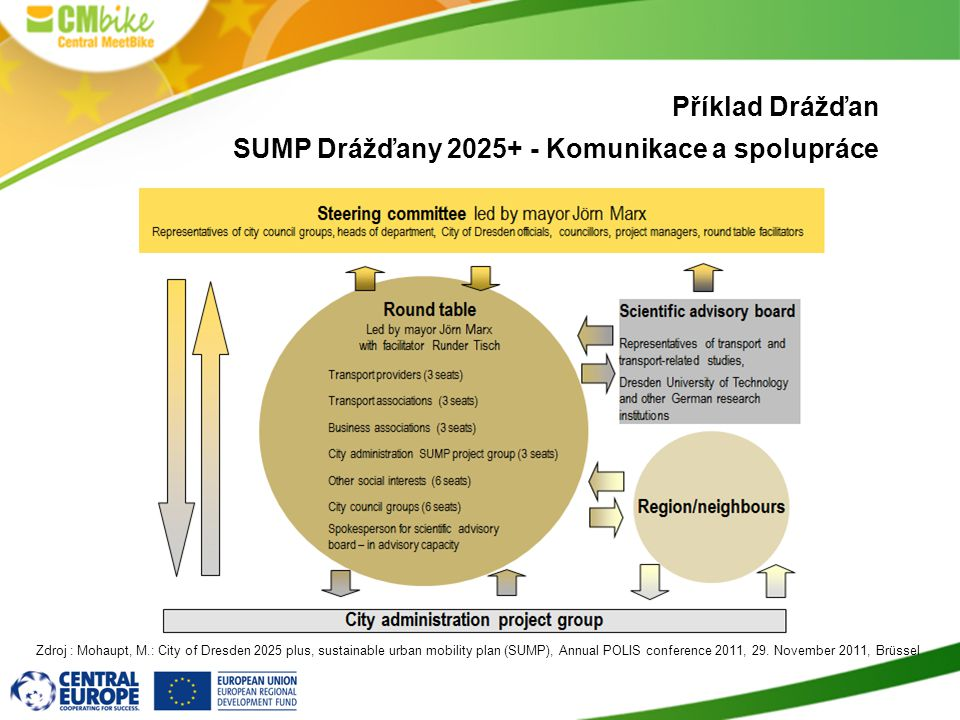 Příklad Drážďan SUMP Drážďany 2025+ - Komunikace a spolupráce Zdroj : Mohaupt, M.: City of Dresden 2025 plus, sustainable urban mobility plan (SUMP), Annual POLIS conference 2011, 29.