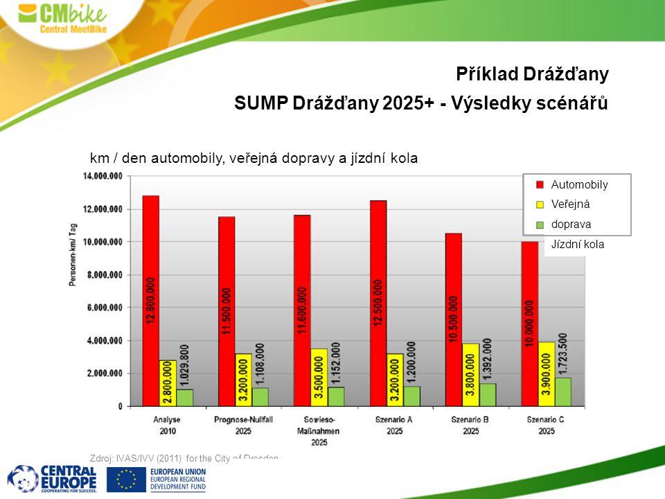 Příklad Drážďany SUMP Drážďany 2025+ - Výsledky scénářů km / den automobily, veřejná dopravy a jízdní kola Automobily Veřejná doprava Jízdní kola Zdroj: IVAS/IVV (2011) for the City of Dresden