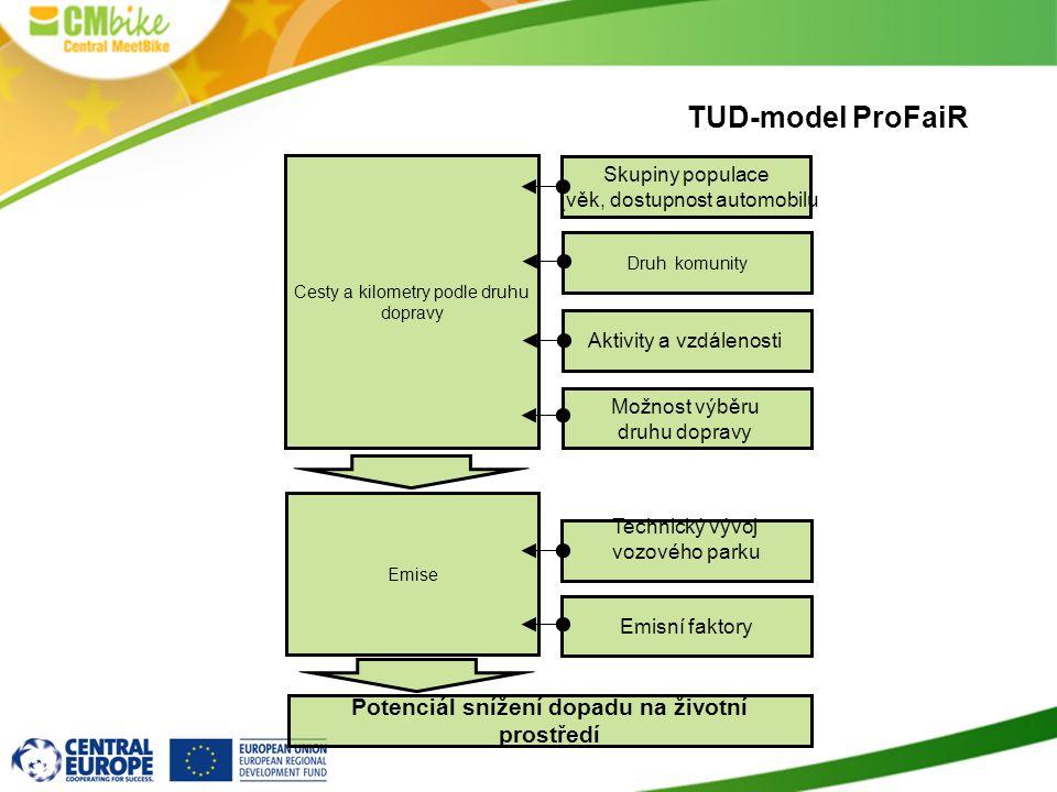 TUD-model ProFaiR Emise Cesty a kilometry podle druhu dopravy Skupiny populace (věk, dostupnost automobilu Druh komunity Aktivity a vzdálenosti Možnos