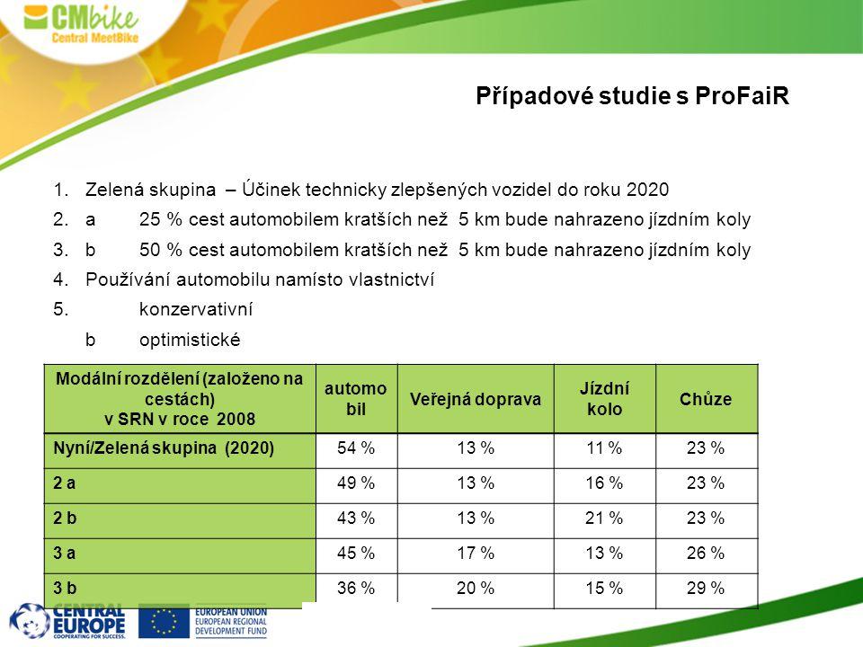 Případové studie s ProFaiR 1.Zelená skupina – Účinek technicky zlepšených vozidel do roku 2020 2.a25 % cest automobilem kratších než 5 km bude nahrazeno jízdním koly 3.b50 % cest automobilem kratších než 5 km bude nahrazeno jízdním koly 4.Používání automobilu namísto vlastnictví 5.konzervativní boptimistické Modální rozdělení (založeno na cestách) v SRN v roce 2008 automo bil Veřejná doprava Jízdní kolo Chůze Nyní/Zelená skupina (2020)54 %13 %11 %23 % 2 a49 %13 %16 %23 % 2 b43 %13 %21 %23 % 3 a45 %17 %13 %26 % 3 b36 %20 %15 %29 %