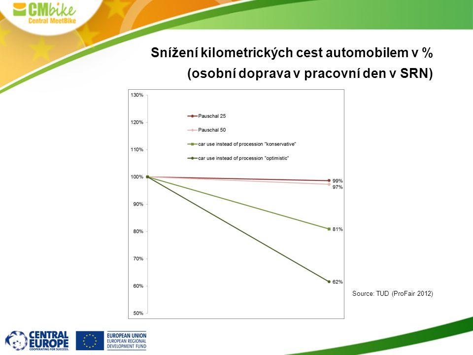 Snížení kilometrických cest automobilem v % (osobní doprava v pracovní den v SRN) Source: TUD (ProFair 2012)